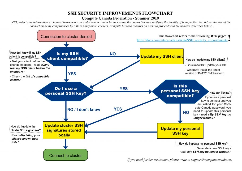 SSH security improvements flowchart